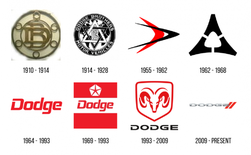 The Evolution of the Dodge Logo